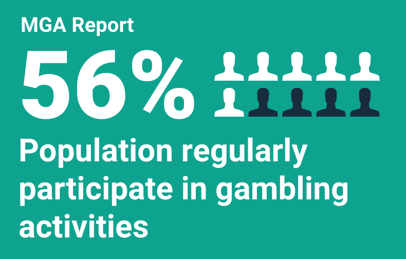 Population regularly participate in gambling activities stats